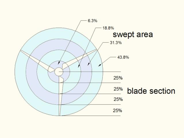 swept area vs. blade section